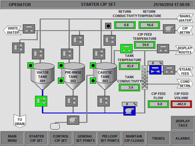 CIP schematic diagram