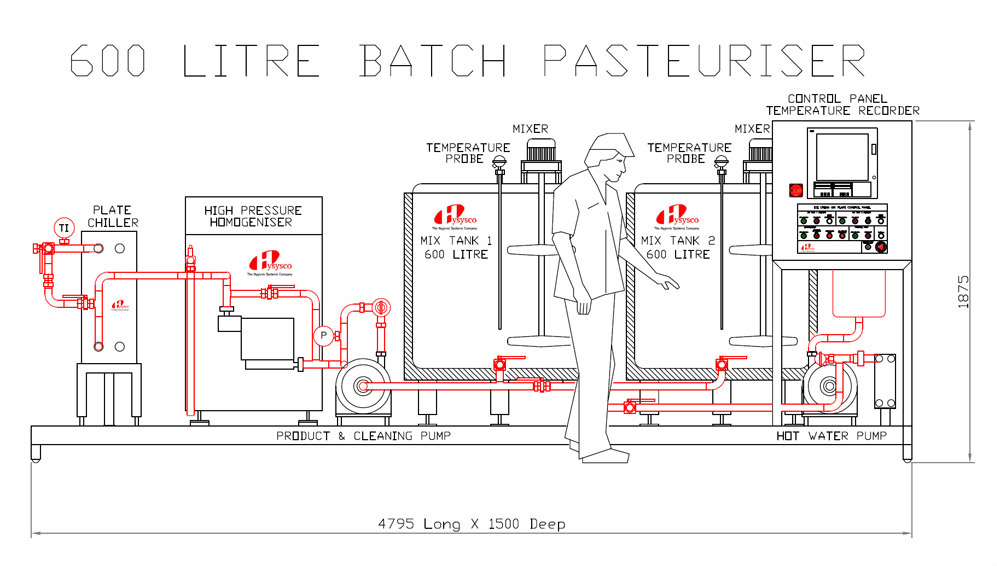 Mago batch pasteuriser schematic